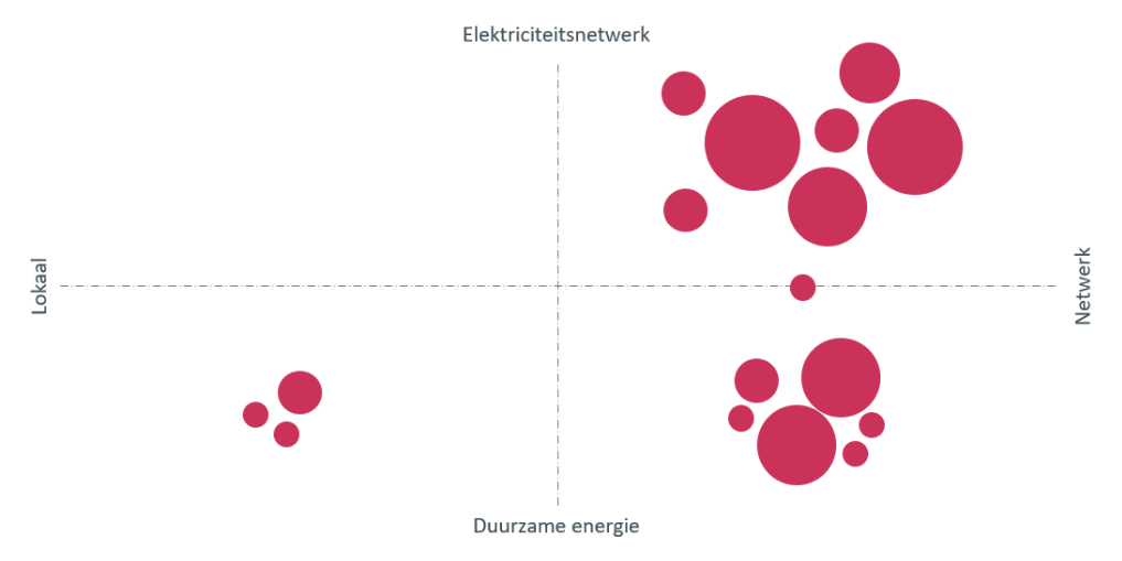 Slim gebruik energienetwerk is hét Slim Laden thema in 2018